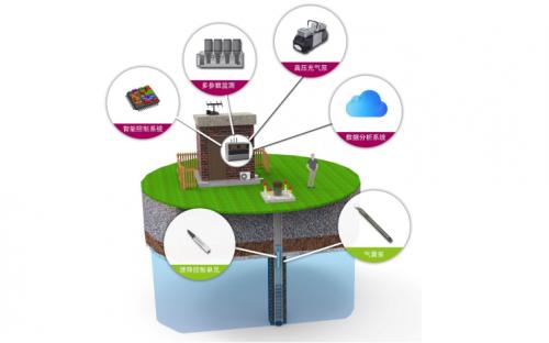 欧仕自主研发:G. O. Sampler智能化地下水低速采样系统